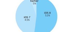 iOS 8 je už na více než polovině iOS zařízení