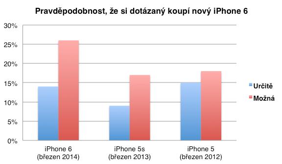 Screenshot 2014 04 12 15.35.23 - Zákazníci chtějí iPhone s větší úhlopříčkou