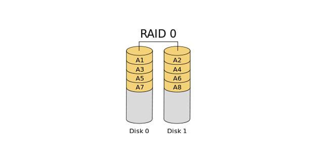 raid0 - Jak na dvojnásobnou rychlost flashdisku (tip)