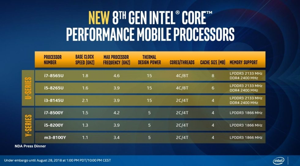 Intel Whiskey Lake