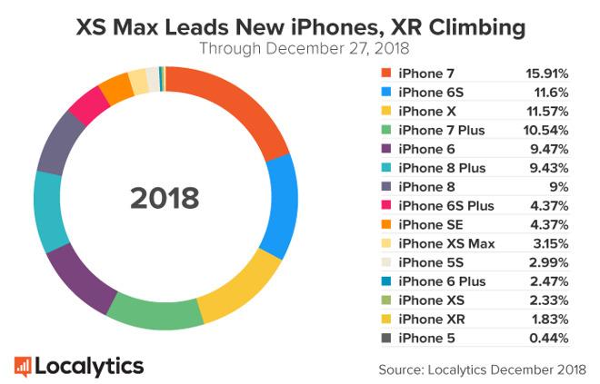 iPady a iPhone XR