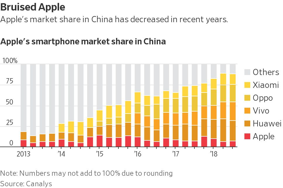 Podíl Applu v Číně klesá