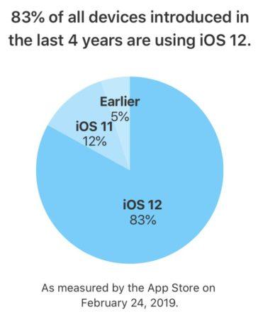 Podíl iOS 12 zařízení do čtyř let
