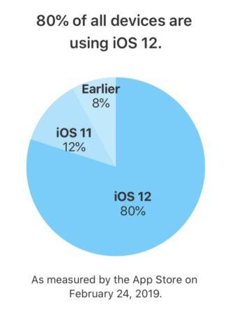 Podíl iOS 12 všechna zařízení