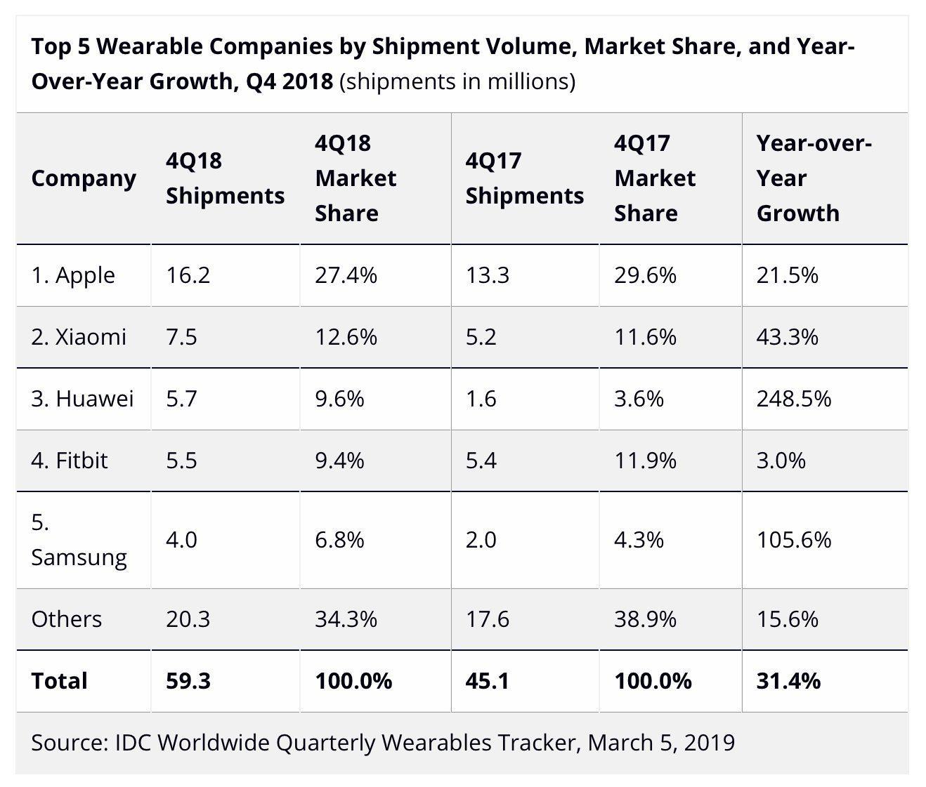Apple Watch stále lákají nové zákazníky