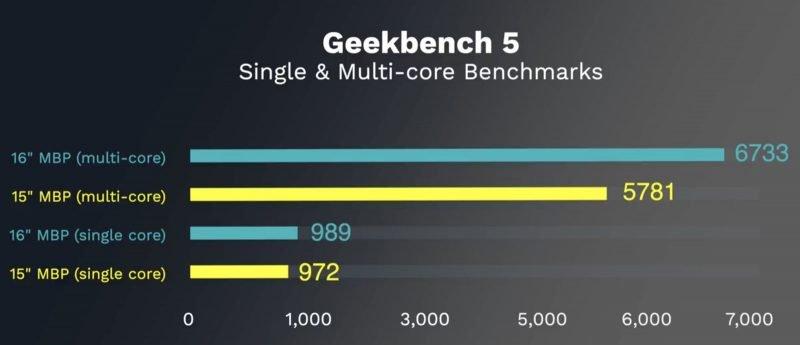 16palcový MacBook Pro Geekbench 5