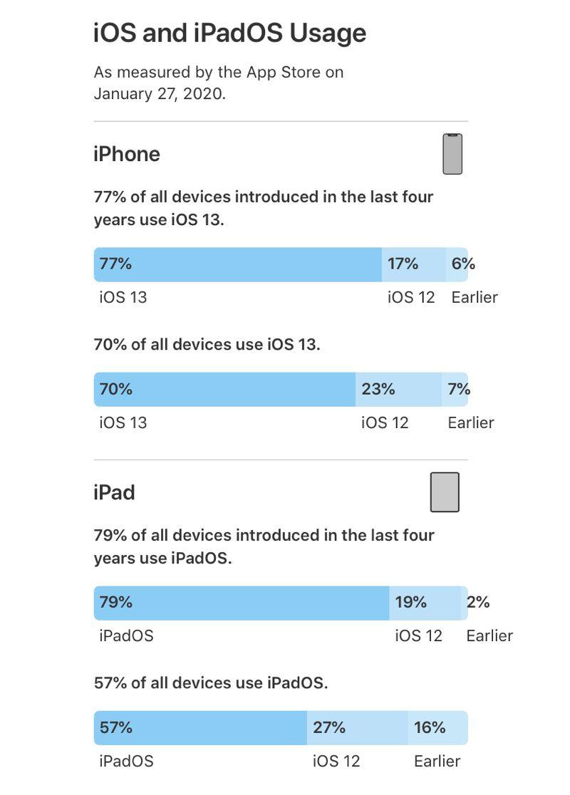 iOS 13 adopce