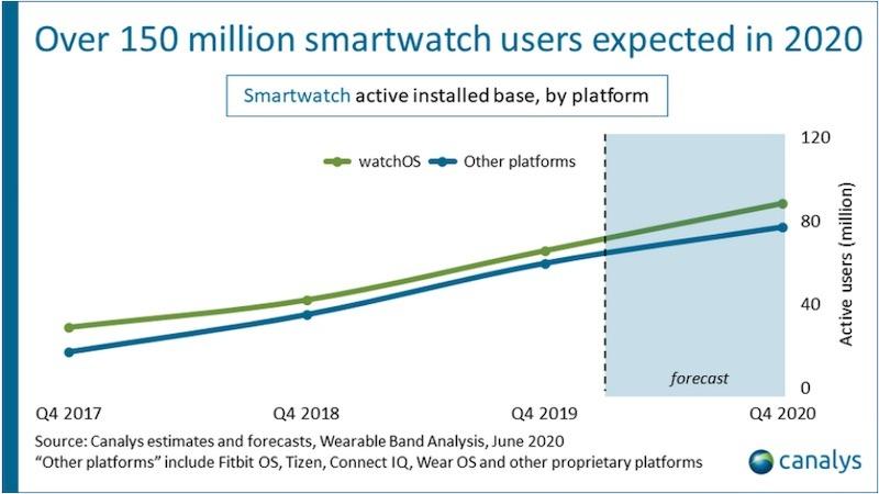 Apple Watch prodeje Q1 2020