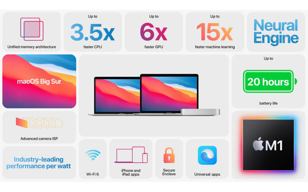 Apple Events   Special Event Stream   Apple 84 1 1024x640 - Nový čip Apple Silicon M1 nepodporuje externí grafické karty