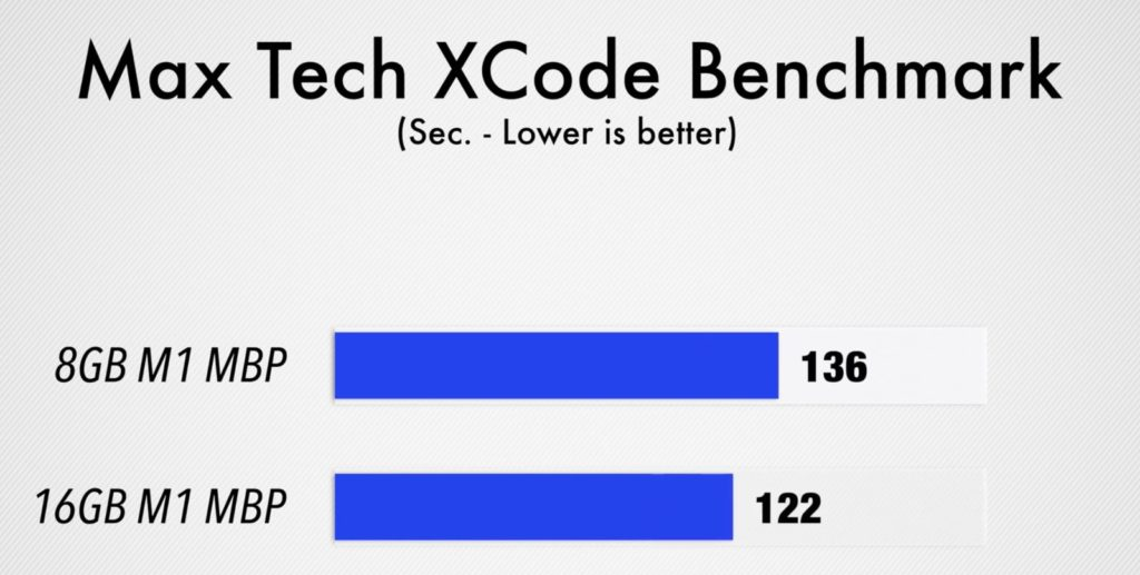 Apple M1 Xcode